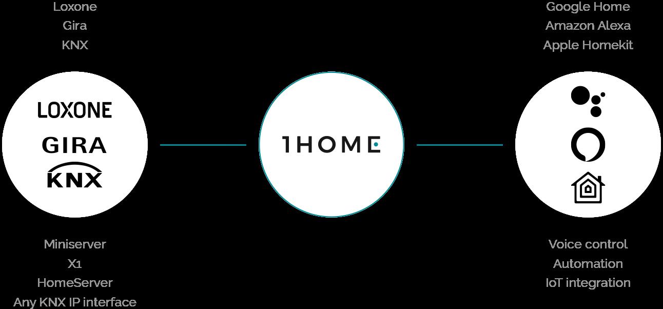 Sprachsteuerung Für Jedes Knx Gerät Mit Logitech Harmony Hub